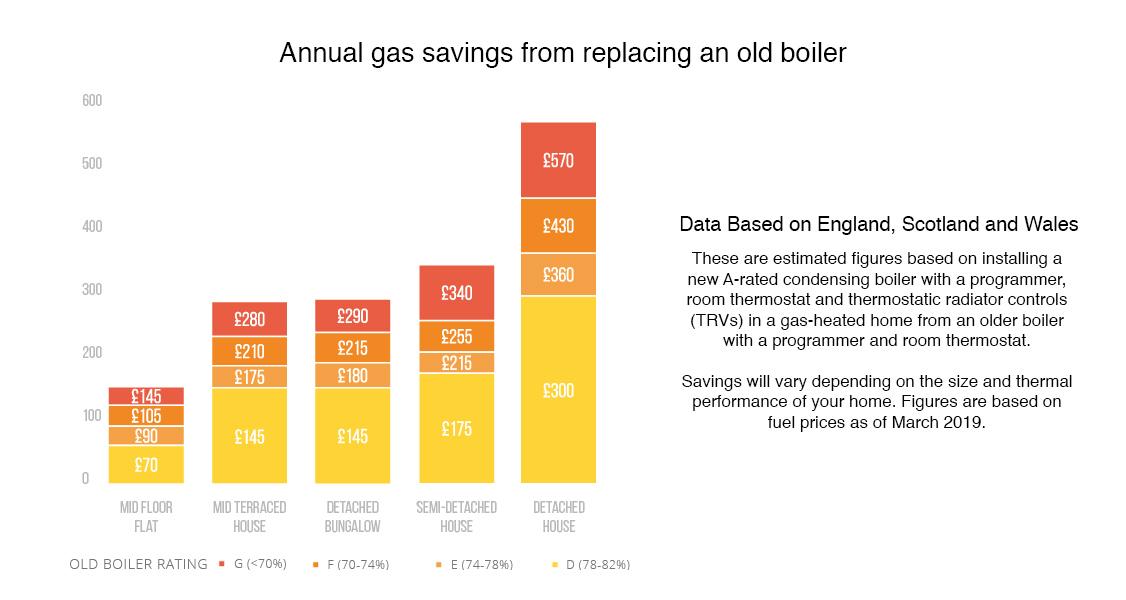 new combi boiler savings